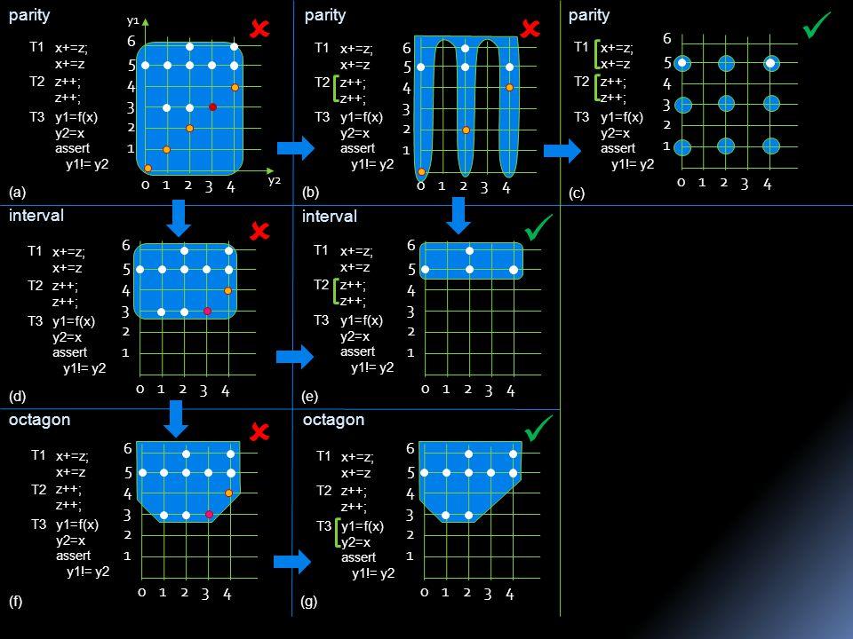 023 1 2 3 4 5 4 6 y2 y1 1 0123 1 2 3 4 5 4 6 0123 1 2 3 4 5 4 6 parity interval octagon 0123 1 2 3 4 5 4 6 0123 1 2 3 4 5 4 6 0123 1 2 3 4 5 4 6 0123 1 2 3 4 5 4 6     (a)(b) (c) (d)(e) (f)(g) parity interval octagon x+=z; x+=z z++; y1=f(x) y2=x assert y1!= y2 T1 T2 T3 x+=z; x+=z z++; y1=f(x) y2=x assert y1!= y2 T1 T2 T3 x+=z; x+=z z++; y1=f(x) y2=x assert y1!= y2 T1 T2 T3 x+=z; x+=z z++; y1=f(x) y2=x assert y1!= y2 T1 T2 T3 x+=z; x+=z z++; y1=f(x) y2=x assert y1!= y2 T1 T2 T3 x+=z; x+=z z++; y1=f(x) y2=x assert y1!= y2 T1 T2 T3 x+=z; x+=z z++; y1=f(x) y2=x assert y1!= y2 T1 T2 T3