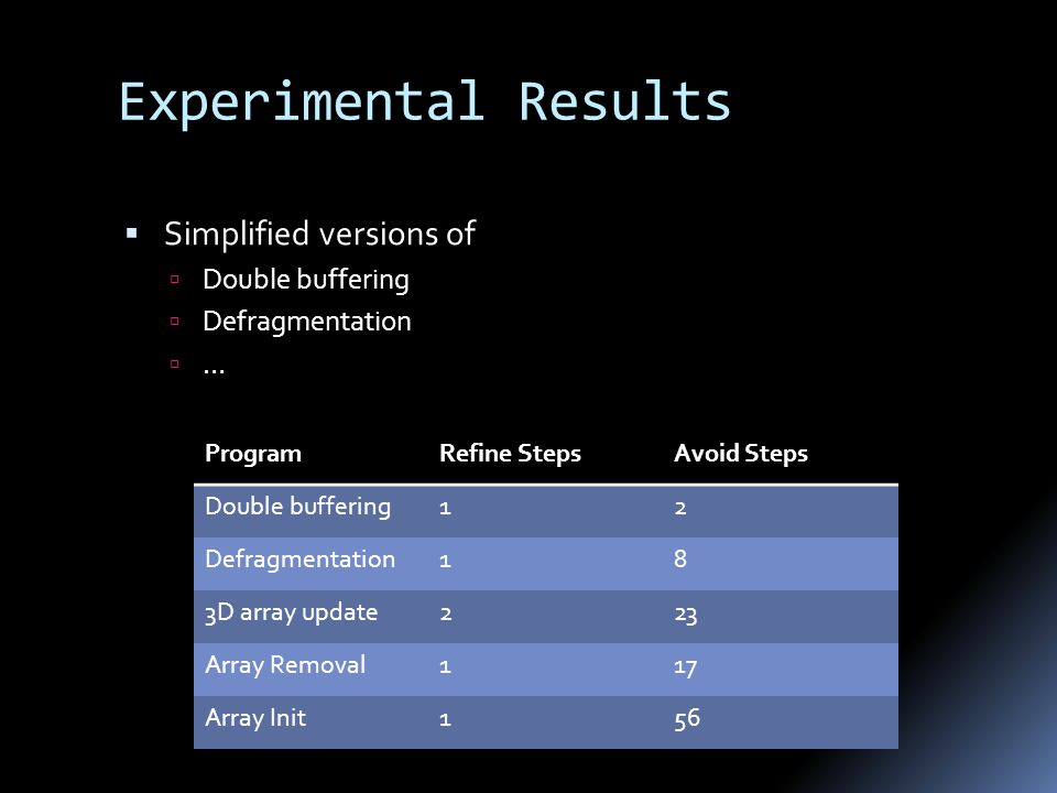 Experimental Results  Simplified versions of  Double buffering  Defragmentation  … ProgramRefine StepsAvoid Steps Double buffering12 Defragmentation18 3D array update223 Array Removal117 Array Init156