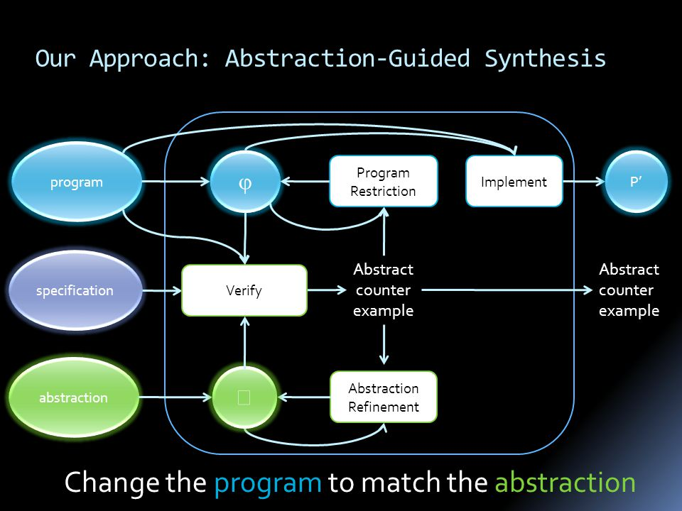 program specification Abstract counter example abstraction Abstraction Refinement Change the program to match the abstraction   Verify Our Approach: Abstraction-Guided Synthesis Program Restriction Implement P' Abstract counter example