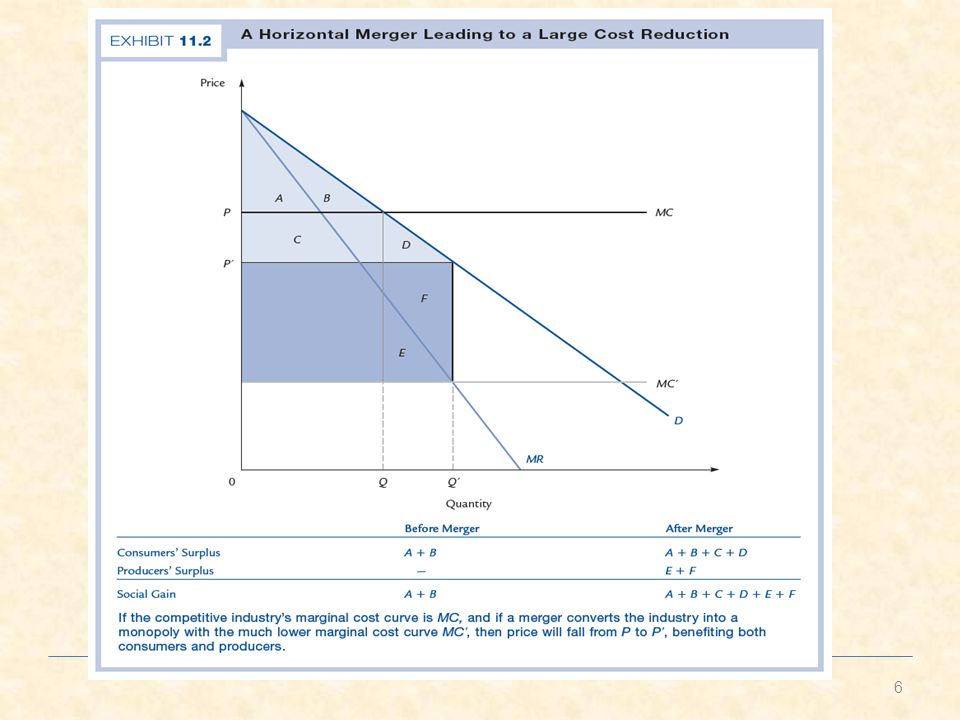 Elliott Fan: Micro 2014-2 Lecture 2 Welfare implications Consumers – Can be good or bad for consumers – Depends specifics of market structure Small firms – Can be good for small firms not involved in the merger if the merging results in a higher product price.