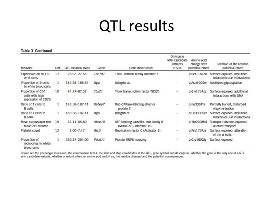 QTL results