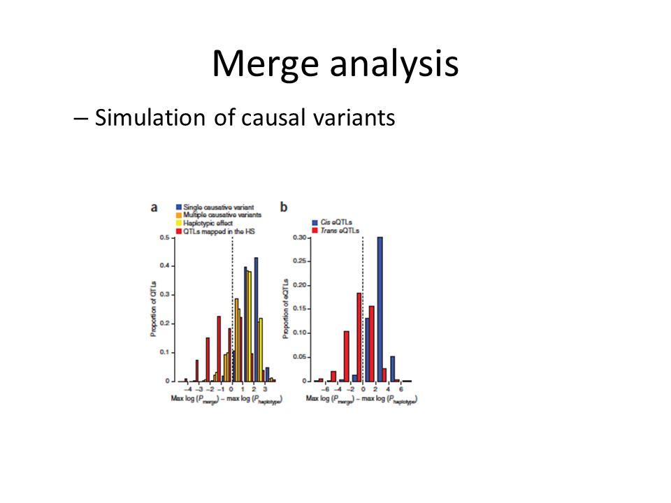 Merge analysis – Simulation of causal variants