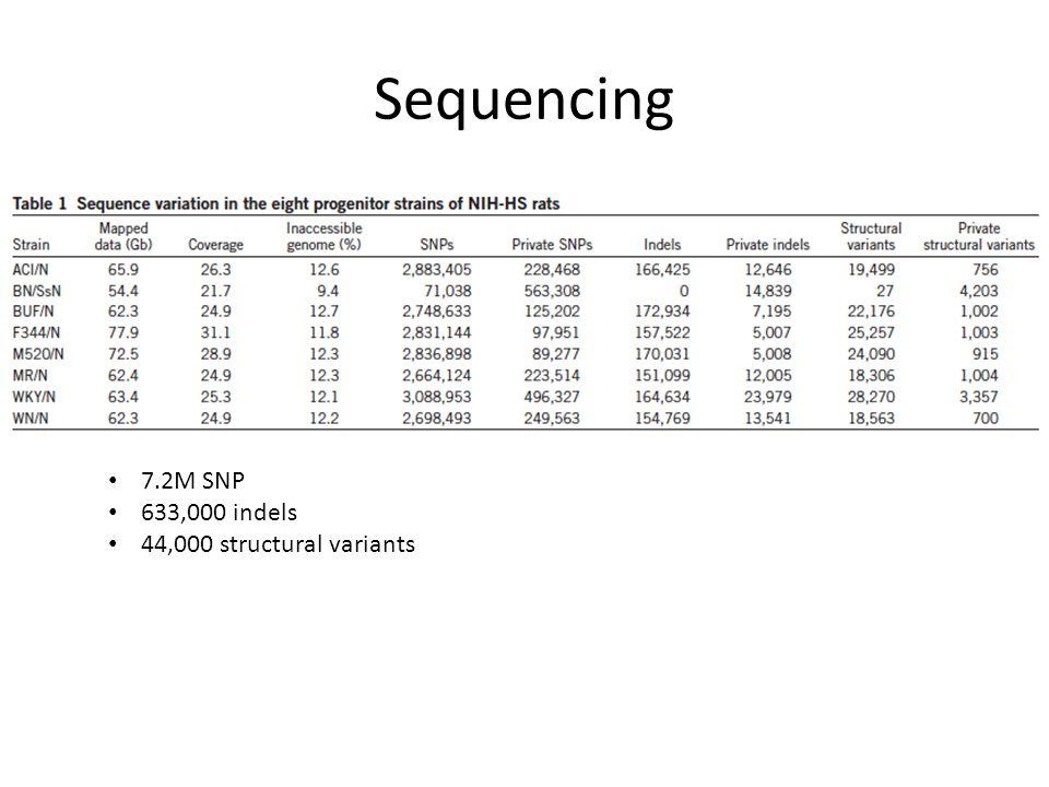 Sequencing False Positives 2.7% SNP 2.2% indels 16.7% structural variants False Negatives 17.2% SNPs 41.4% indels 65% structural variants