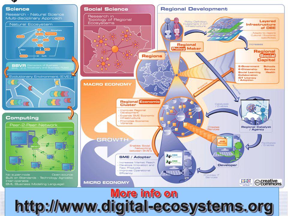Francesco Nachira European Commission DG Information Society and Media Unit D4 : Networked Enterprises and RFID Reti locali, sviluppo globale Biella 15-17 Marzo 2007 # 26 of 27 More info on http://www.digital-ecosystems.org http://www.digital-ecosystems.org