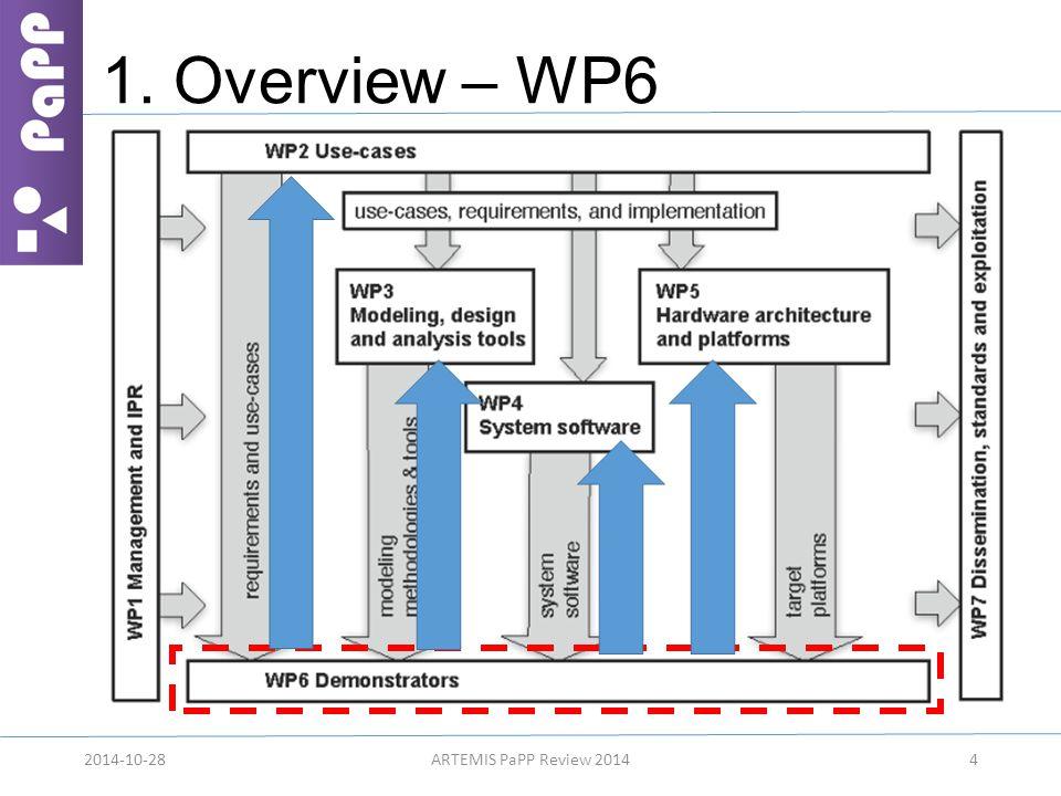1. Overview – WP6 42014-10-28ARTEMIS PaPP Review 2014