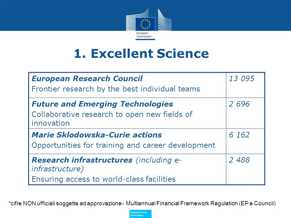 Research and Innovation Research and Innovation European Research Council Frontier research by the best individual teams 13 095 Future and Emerging Technologies Collaborative research to open new fields of innovation 2 696 Marie Sklodowska-Curie actions Opportunities for training and career development 6 162 Research infrastructures (including e- infrastructure) Ensuring access to world-class facilities 2 488 *cifre NON ufficiali soggette ad approvazione - Multiannual Financial Framework Regulation (EP e Council) 1.