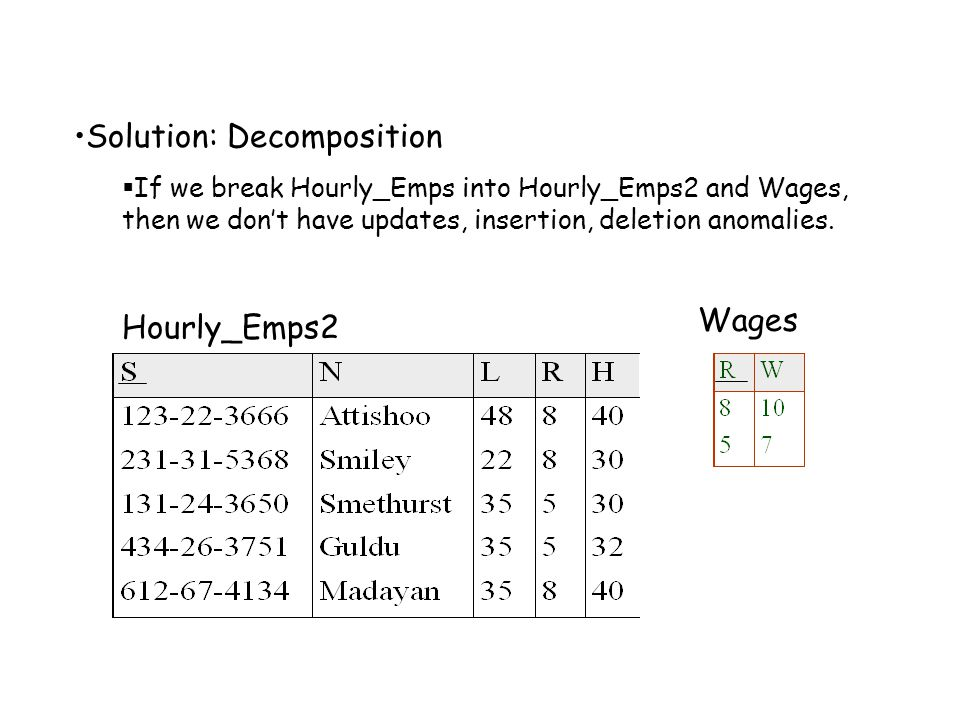 Solution: Decomposition  If we break Hourly_Emps into Hourly_Emps2 and Wages, then we don't have updates, insertion, deletion anomalies. Hourly_Emps2