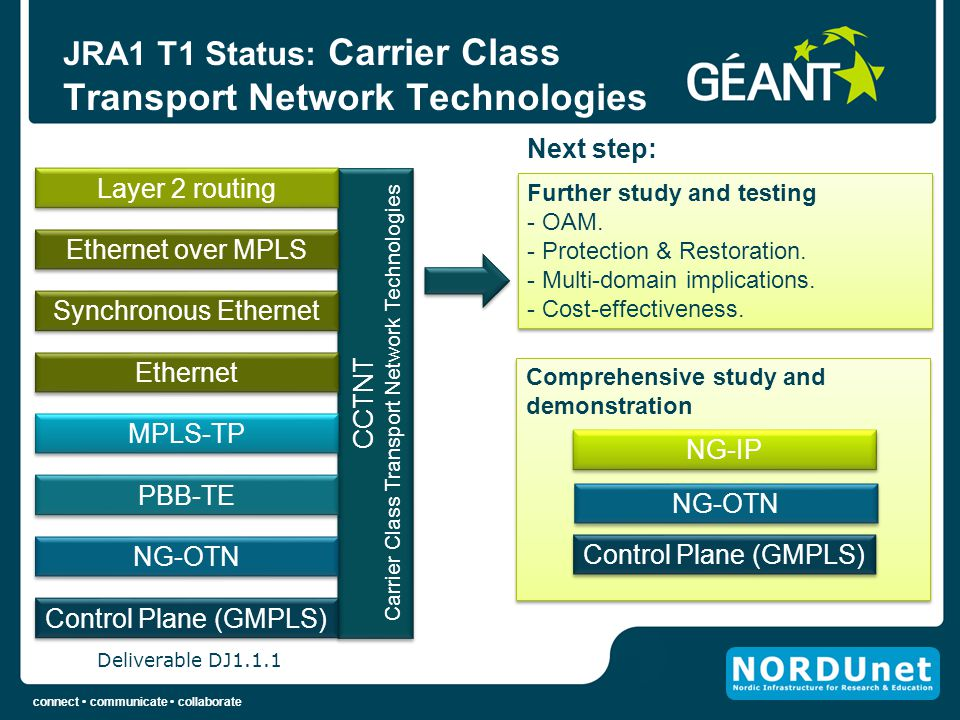 connect communicate collaborate Comprehensive study and demonstration CCTNT Carrier Class Transport Network Technologies CCTNT Carrier Class Transport