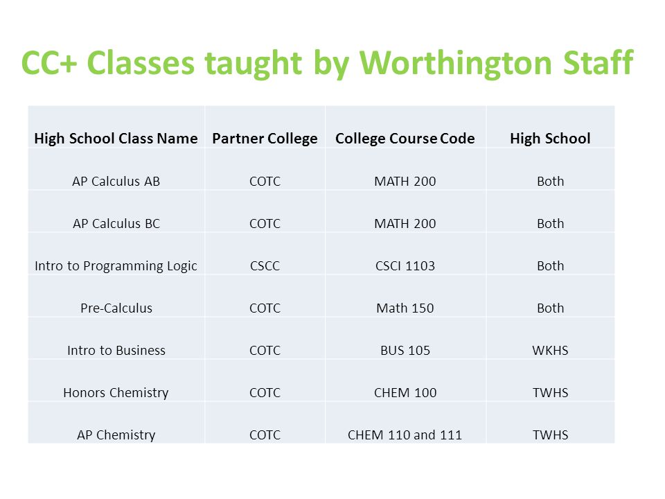 CC+ Classes taught by Worthington Staff High School Class NamePartner CollegeCollege Course CodeHigh School AP Calculus ABCOTCMATH 200Both AP Calculus BCCOTCMATH 200Both Intro to Programming LogicCSCCCSCI 1103Both Pre-CalculusCOTCMath 150Both Intro to BusinessCOTCBUS 105WKHS Honors ChemistryCOTCCHEM 100TWHS AP ChemistryCOTCCHEM 110 and 111TWHS