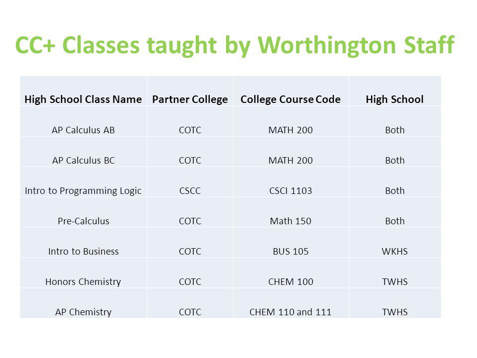 CC+ Classes taught by Worthington Staff High School Class NamePartner CollegeCollege Course CodeHigh School AP Calculus ABCOTCMATH 200Both AP Calculus