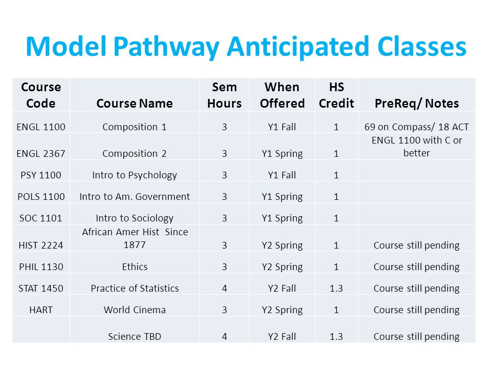 Model Pathway Anticipated Classes Course CodeCourse Name Sem Hours When Offered HS CreditPreReq/ Notes ENGL 1100Composition 13Y1 Fall169 on Compass/ 1