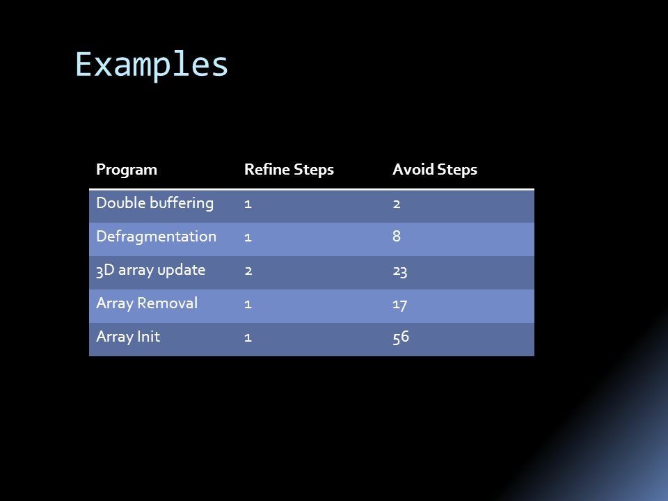 Examples ProgramRefine StepsAvoid Steps Double buffering12 Defragmentation18 3D array update223 Array Removal117 Array Init156