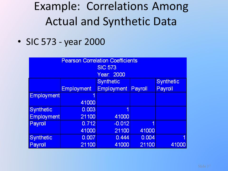 Example: Correlations Among Actual and Synthetic Data SIC 573 - year 2000 Slide 37