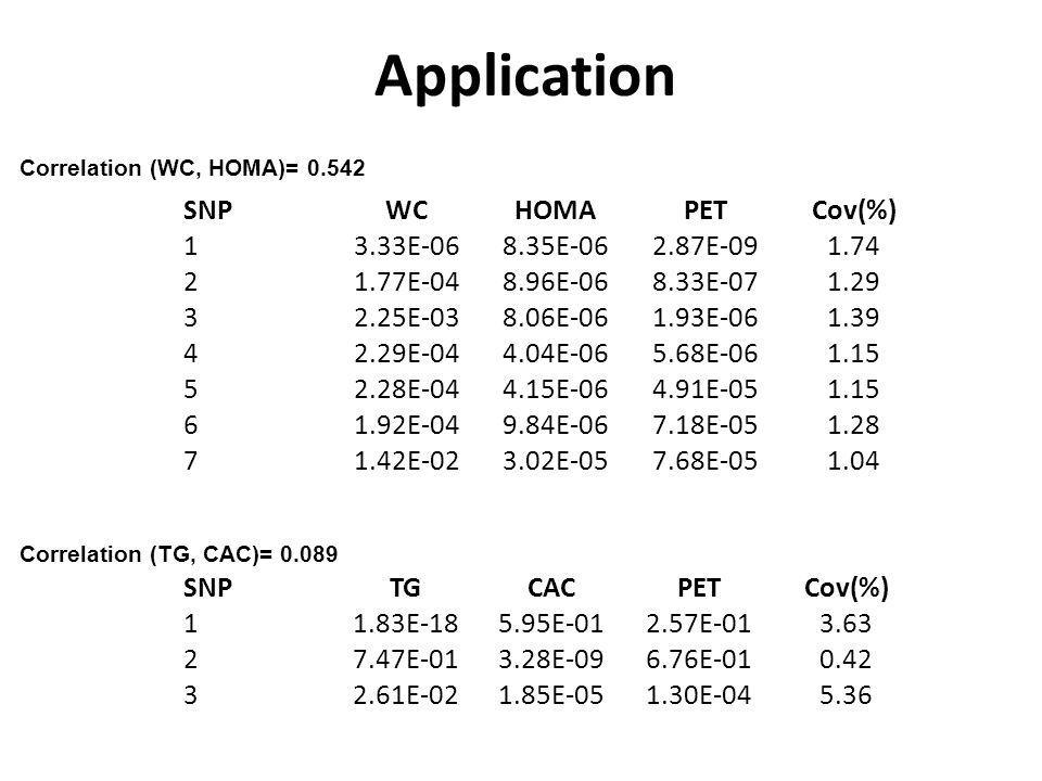 Application SNPWCHOMAPETCov(%) 13.33E-068.35E-062.87E-091.74 21.77E-048.96E-068.33E-071.29 32.25E-038.06E-061.93E-061.39 42.29E-044.04E-065.68E-061.15