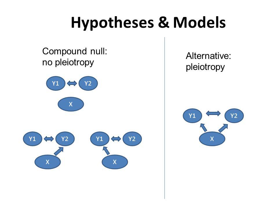 Hypotheses & Models X Y1Y2 X Y1Y2 X Y1Y2 X Y1Y2 Alternative: pleiotropy Compound null: no pleiotropy