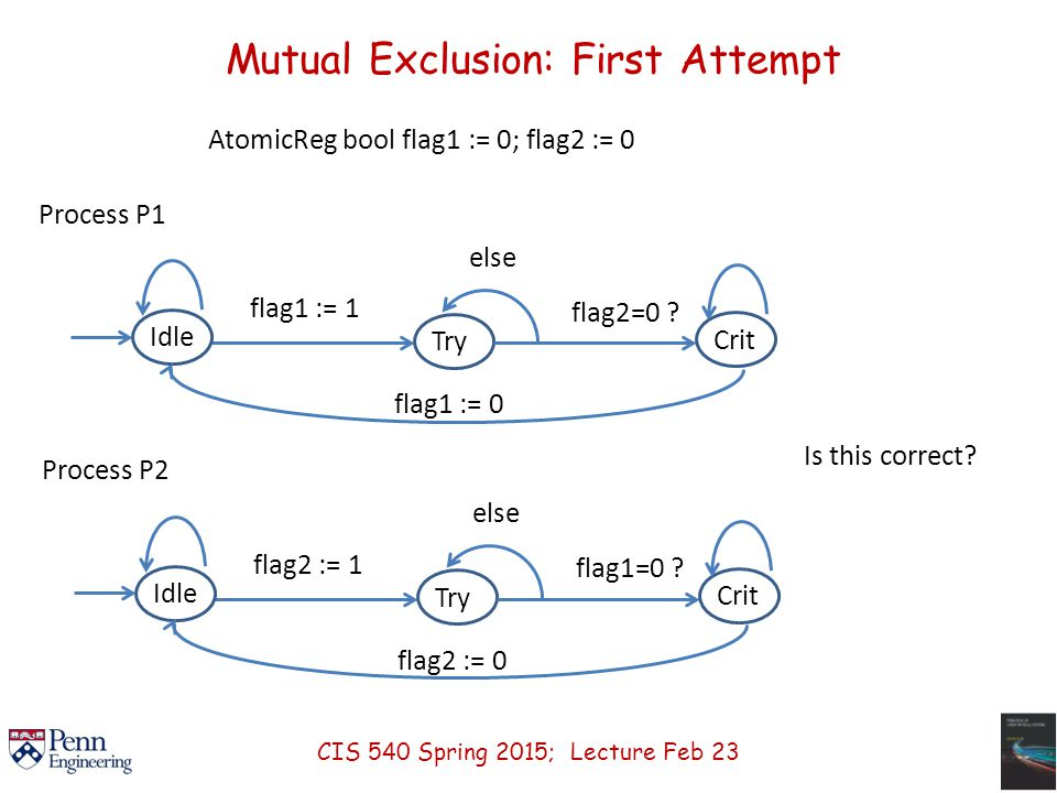 Mutual Exclusion: First Attempt AtomicReg bool flag1 := 0; flag2 := 0 Process P1 Idle flag1 := 1 Try flag2=0 .