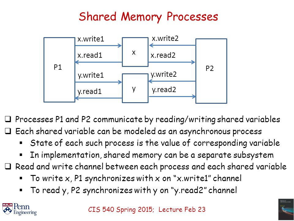 Shared Memory Processes  Processes P1 and P2 communicate by reading/writing shared variables  Each shared variable can be modeled as an asynchronous process  State of each such process is the value of corresponding variable  In implementation, shared memory can be a separate subsystem  Read and write channel between each process and each shared variable  To write x, P1 synchronizes with x on x.write1 channel  To read y, P2 synchronizes with y on y.read2 channel x.write1 P1 xy P2 y.write1 y.read2 y.write2 x.read2 x.write2 y.read1 x.read1 CIS 540 Spring 2015; Lecture Feb 23