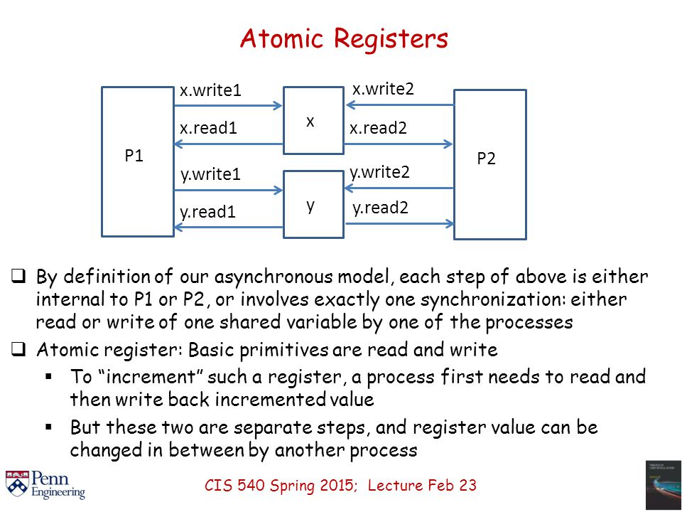 Atomic Registers  By definition of our asynchronous model, each step of above is either internal to P1 or P2, or involves exactly one synchronization: either read or write of one shared variable by one of the processes  Atomic register: Basic primitives are read and write  To increment such a register, a process first needs to read and then write back incremented value  But these two are separate steps, and register value can be changed in between by another process x.write1 P1 xy P2 y.write1 y.read2 y.write2 x.read2 x.write2 y.read1 x.read1 CIS 540 Spring 2015; Lecture Feb 23