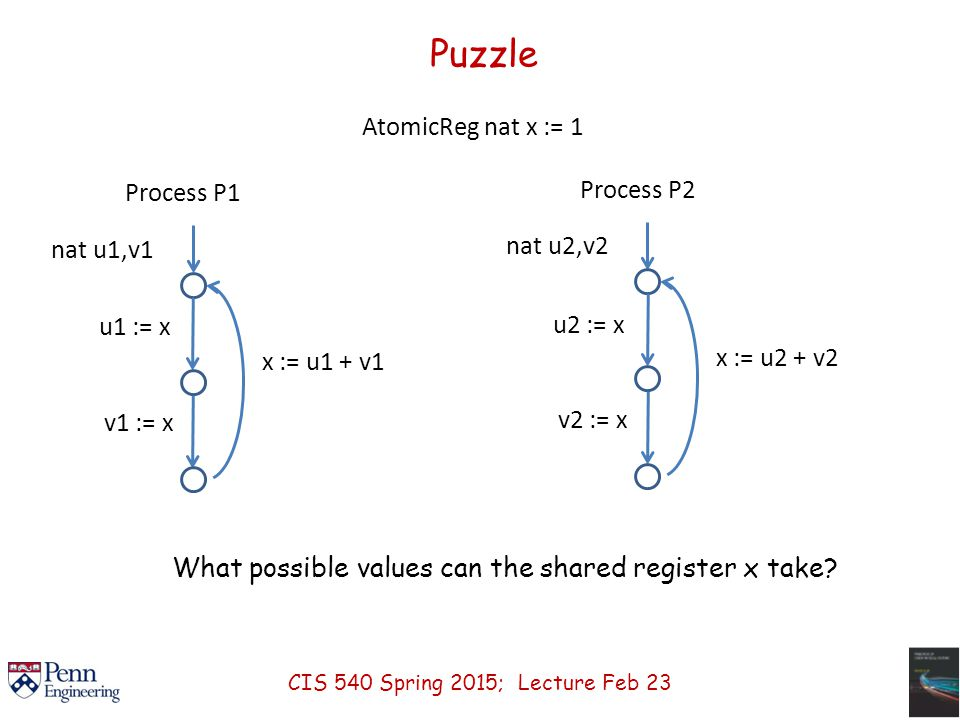 Puzzle AtomicReg nat x := 1 What possible values can the shared register x take.