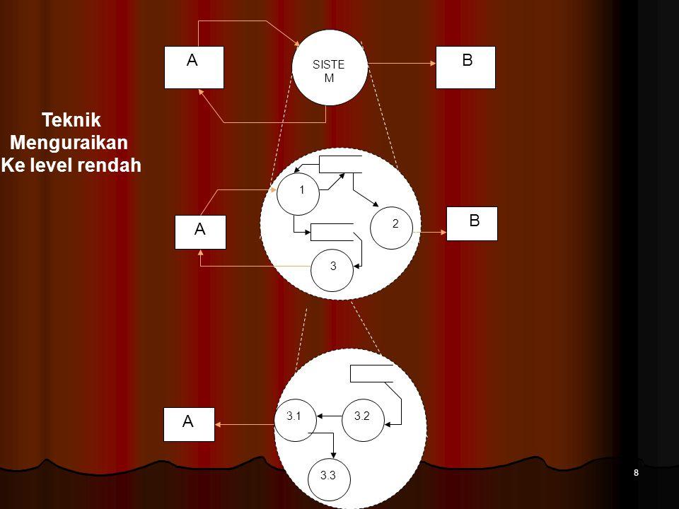 8 SISTE M A B A B 1 3 2 A 3.23.1 3.3 Teknik Menguraikan Ke level rendah