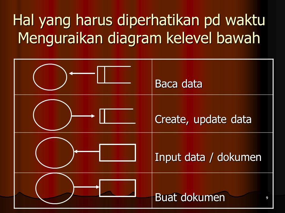 9 Hal yang harus diperhatikan pd waktu Menguraikan diagram kelevel bawah Baca data Create, update data Input data / dokumen Buat dokumen