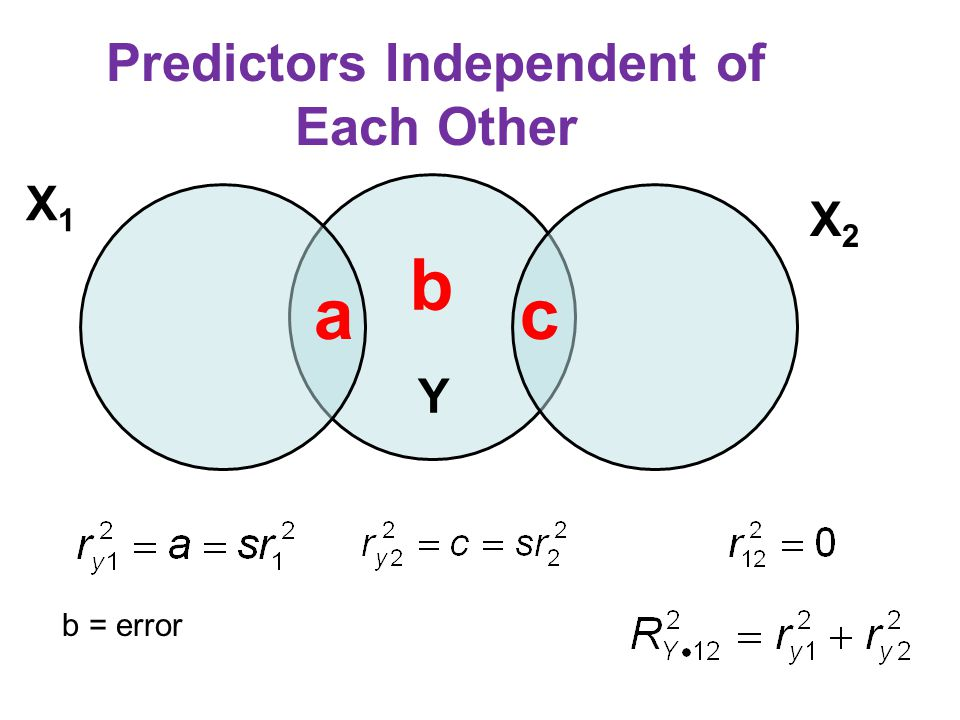 Redundancy For each X, sr i and  i will be smaller than r yi, and the sum of the squared semipartial r's (a + c) will be less than the multiple R 2.