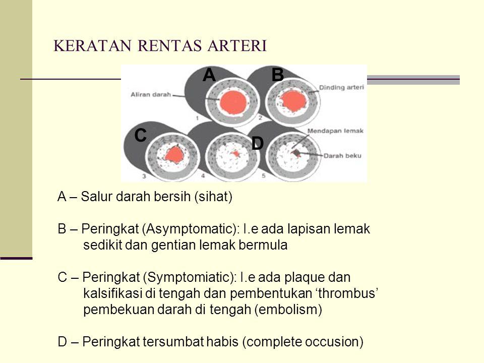 KOMPLIKASI ARTERIOSCLEROSIS Serangan jantung (myocardial infarct). (Coronary occlusion jika di jantung) Angin ahmar 'stroke' atau (cerebral infarct) j
