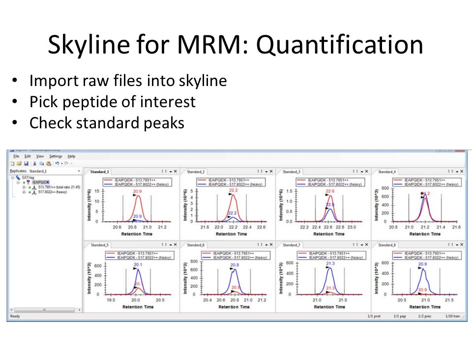 Skyline for MRM: Quantification Import raw files into skyline Pick peptide of interest Check standard peaks