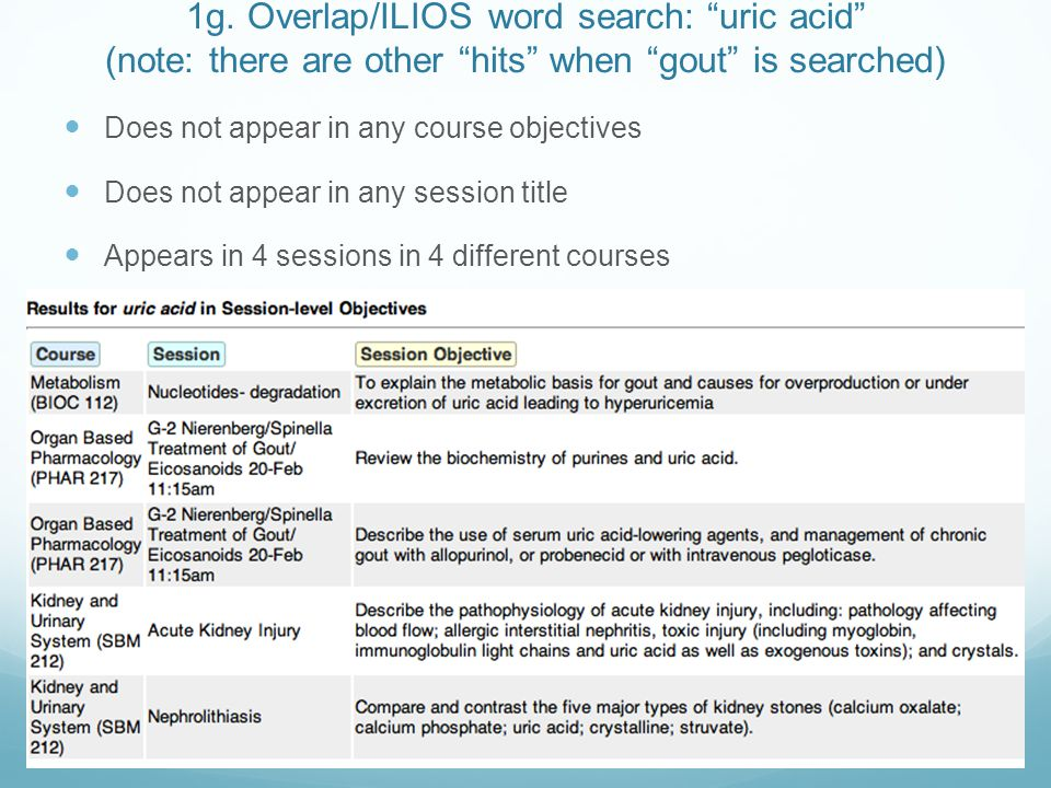 """1g. Overlap/ILIOS word search: """"uric acid"""" (note: there are other """"hits"""" when """"gout"""" is searched) Does not appear in any course objectives Does not ap"""
