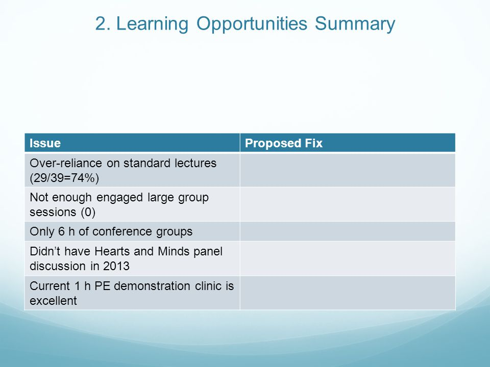 2. Learning Opportunities Summary IssueProposed Fix Over-reliance on standard lectures (29/39=74%) Not enough engaged large group sessions (0) Only 6