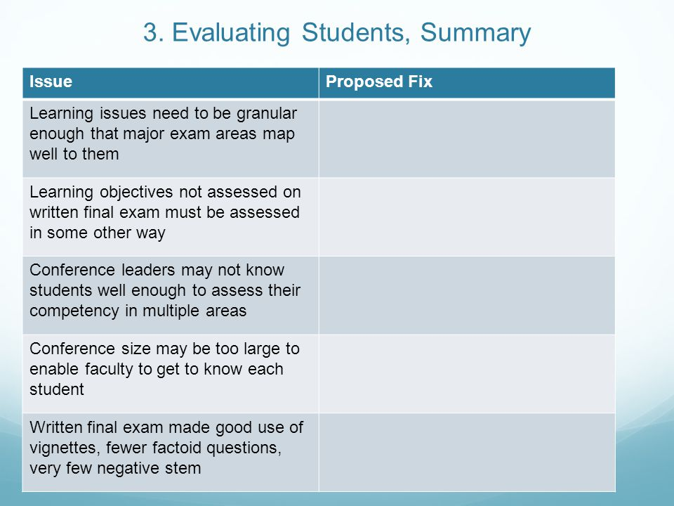 3. Evaluating Students, Summary IssueProposed Fix Learning issues need to be granular enough that major exam areas map well to them Learning objective