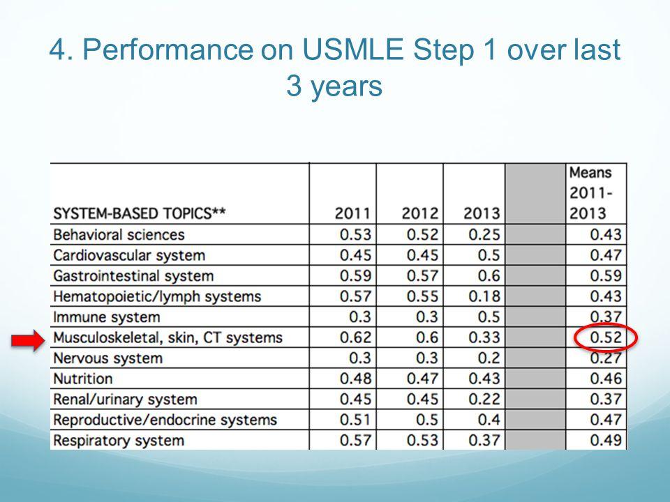 4. Performance on USMLE Step 1 over last 3 years
