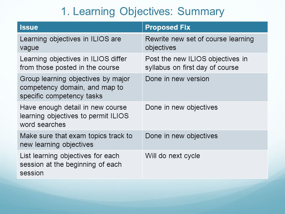 1. Learning Objectives: Summary IssueProposed Fix Learning objectives in ILIOS are vague Rewrite new set of course learning objectives Learning object
