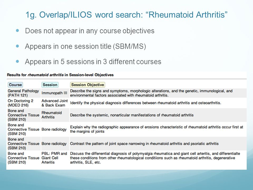 """1g. Overlap/ILIOS word search: """"Rheumatoid Arthritis"""" Does not appear in any course objectives Appears in one session title (SBM/MS) Appears in 5 sess"""
