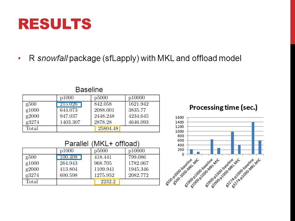 R snowfall package (sfLapply) with MKL and offload model RESULTS Baseline Parallel (MKL+ offload)