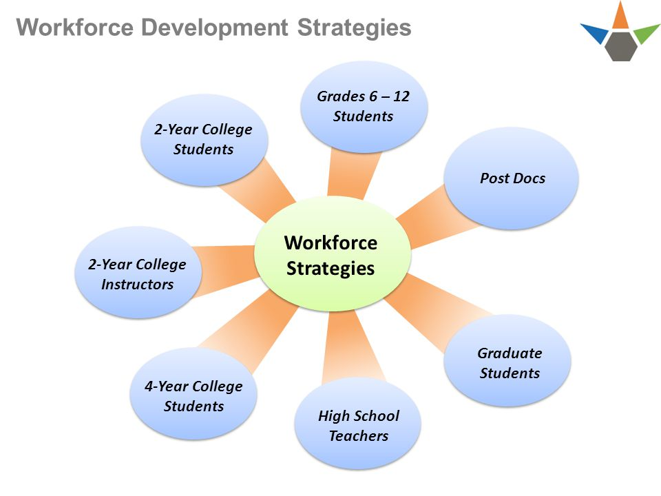 Workforce Development Strategies 4-Year College Students Post Docs 2-Year College Students Graduate Students High School Teachers Grades 6 – 12 Students 2-Year College Instructors Workforce Strategies
