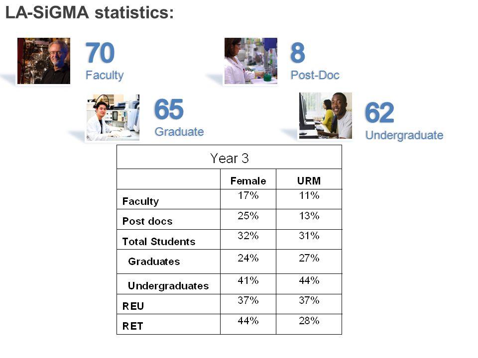 LA-SiGMA statistics: