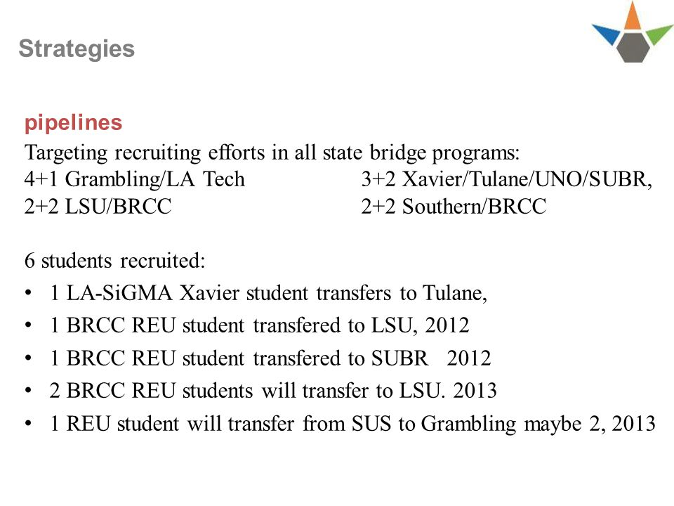 Targeting recruiting efforts in all state bridge programs: 4+1 Grambling/LA Tech 3+2 Xavier/Tulane/UNO/SUBR, 2+2 LSU/BRCC 2+2 Southern/BRCC 6 students recruited: 1 LA-SiGMA Xavier student transfers to Tulane, 1 BRCC REU student transfered to LSU, BRCC REU student transfered to SUBR BRCC REU students will transfer to LSU.