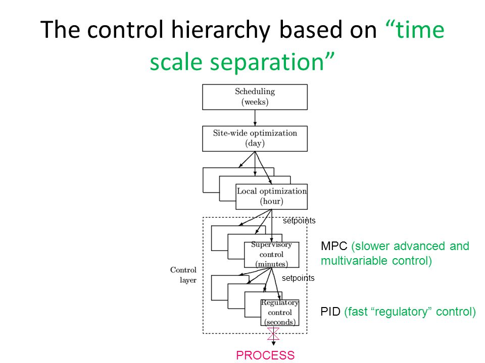The control hierarchy based on time scale separation MPC (slower advanced and multivariable control) PID (fast regulatory control) PROCESS setpoints