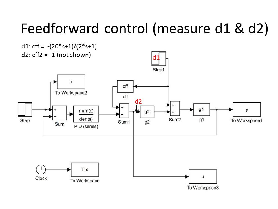 Feedforward control (measure d1 & d2) d1: cff = -(20*s+1)/(2*s+1) d2: cff2 = -1 (not shown) d1 d2
