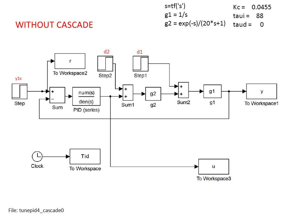 s=tf('s') g1 = 1/s g2 = exp(-s)/(20*s+1) Kc = 0.0455 taui = 88 taud = 0 WITHOUT CASCADE File: tunepid4_cascade0 d2 d1 y1s