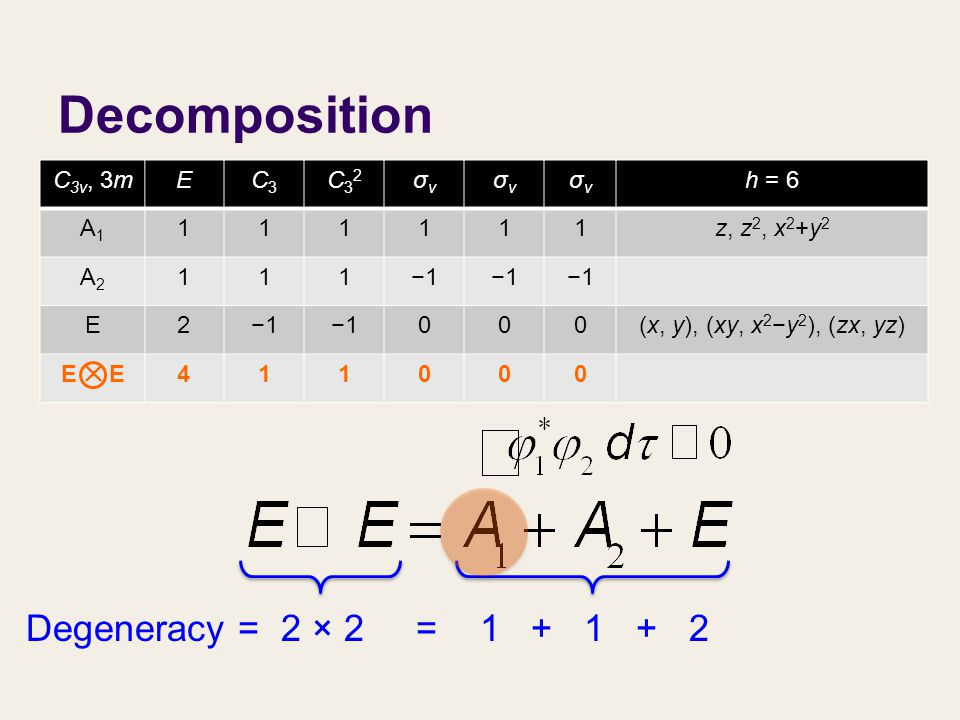 The contribution (c A1 ) of A 1 : The contribution (c A2 ) of A 2 : The contribution (c E ) of E: Decomposition C 3v, 3mEC3C3 C32C32 σvσv σvσv σvσv h = 6 A1A1 111111z, z 2, x 2 +y 2 A2A2 111−1 E2 000(x, y), (xy, x 2 −y 2 ), (zx, yz) E ✕ E 411000 Degeneracy = 2 × 2 = 1 + 1 + 2