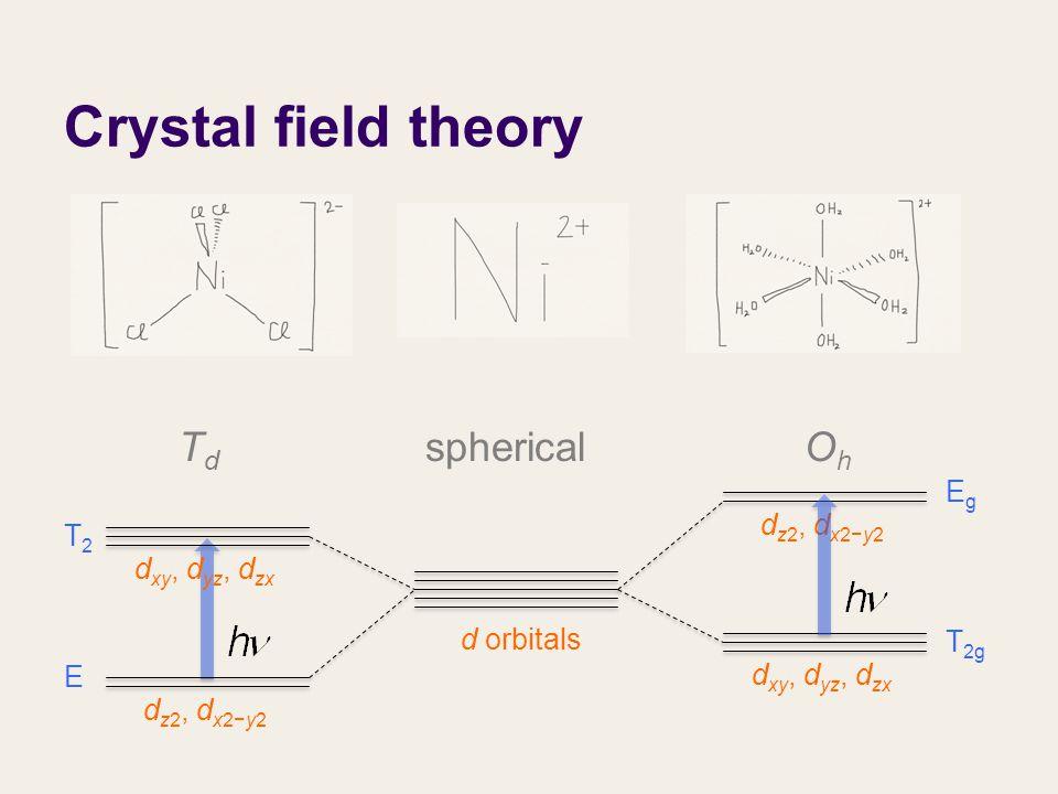 Crystal field theory d orbitals d xy, d yz, d zx d z2, d x2−y2 TdTd OhOh spherical E T2T2 EgEg T 2g