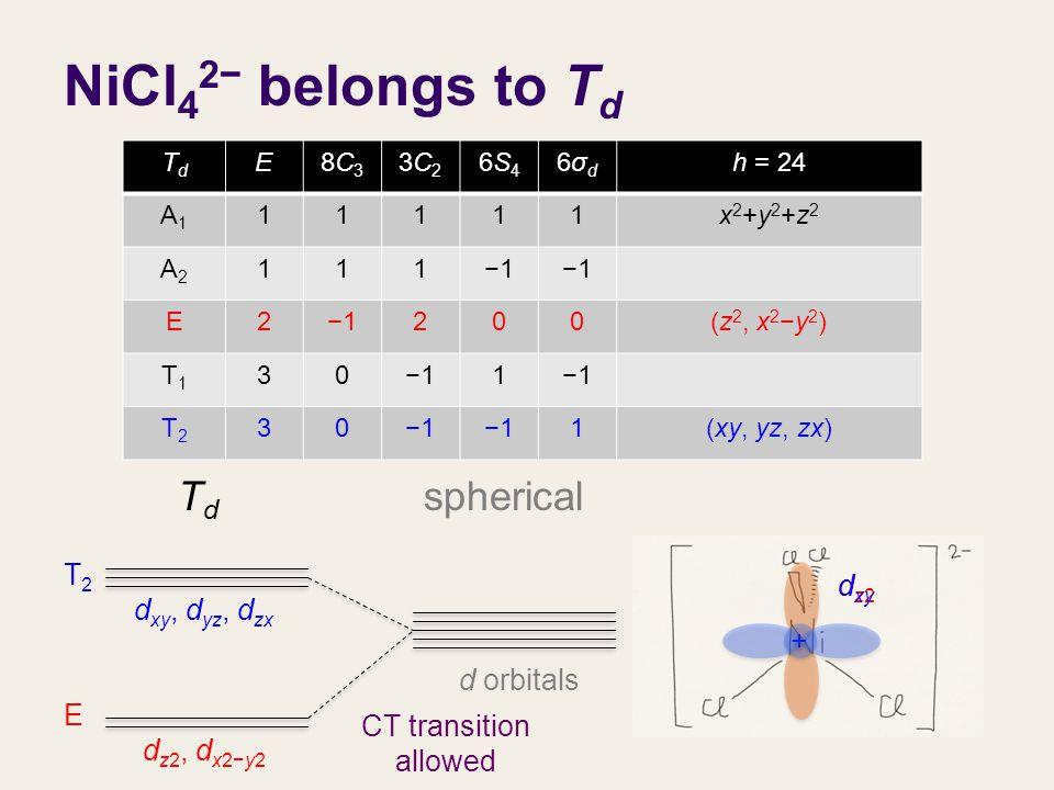 NiCl 4 2− belongs to T d d orbitals d xy, d yz, d zx d z2, d x2−y2 TdTd spherical TdTd E8C38C3 3C23C2 6S46S4 6σd6σd h = 24 A1A1 11111x2+y2+z2x2+y2+z2 A2A2 111−1 E2 200(z 2, x 2 −y 2 ) T1T1 30−11 T2T2 30 1(xy, yz, zx) E T2T2 dz2dz2 + + d xy CT transition allowed