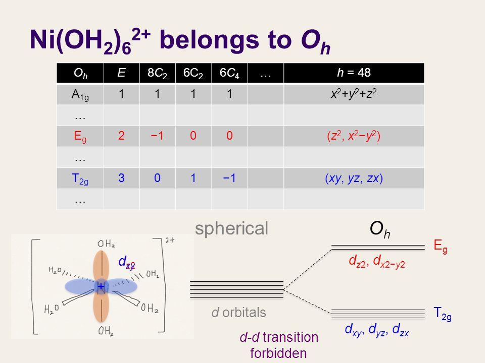 Ni(OH 2 ) 6 2+ belongs to O h d orbitals d xy, d yz, d zx d z2, d x2−y2 OhOh spherical OhOh E8C28C2 6C 2 6C46C4 …h = 48 A 1g 1111x2+y2+z2x2+y2+z2 … EgEg 2−100(z 2, x 2 −y 2 ) … T 2g 301−1(xy, yz, zx) … EgEg T 2g dz2dz2 d xy + + d-d transition forbidden
