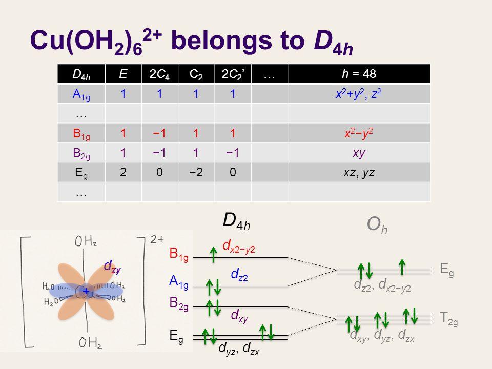 Cu(OH 2 ) 6 2+ belongs to D 4h d xy, d yz, d zx d z2, d x2−y2 OhOh D4hD4h D4hD4h E2C42C4 C2C2 2C2'2C2'…h = 48 A 1g 1111x 2 +y 2, z 2 … B 1g 1−111x2−y2x2−y2 B 2g 1−11 xy EgEg 20−20xz, yz … EgEg T 2g d zx d xy + + d x2−y2 dz2dz2 d xy d yz, d zx EgEg B 2g B 1g A 1g