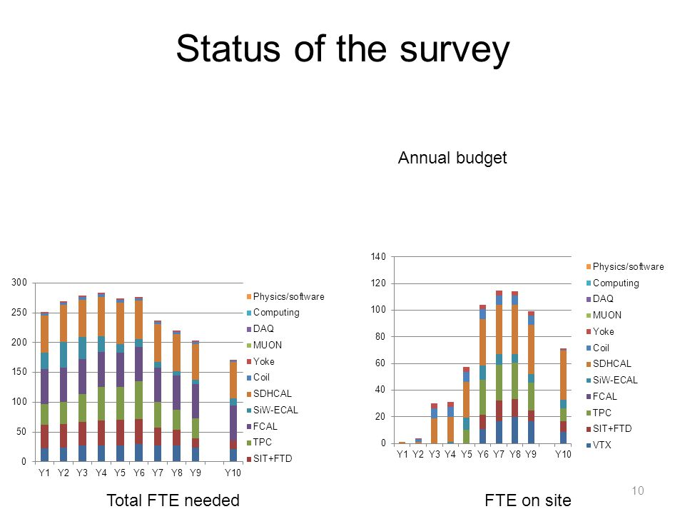 Status of the survey 10 Total FTE neededFTE on site Annual budget