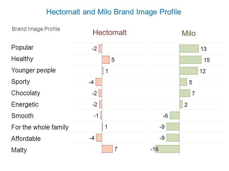 Hectomalt and Milo Brand Image Profile Brand Image Profile Hectomalt Milo Popular Healthy Younger people Sporty Chocolaty Energetic Smooth For the who