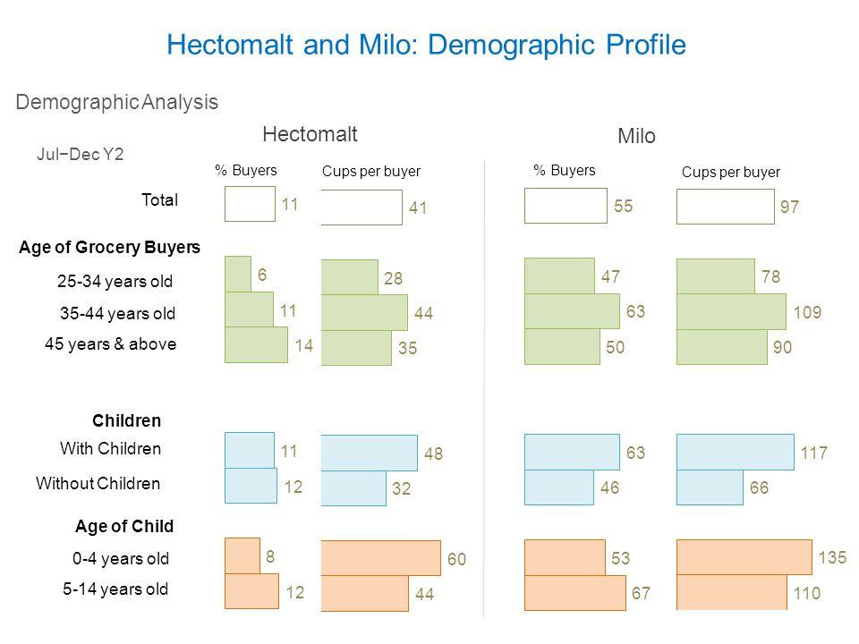 Hectomalt and Milo: Demographic Profile % Buyers Cups per buyer Jul−Dec Y2 Milo % Buyers Cups per buyer Hectomalt Demographic Analysis Total 25-34 yea