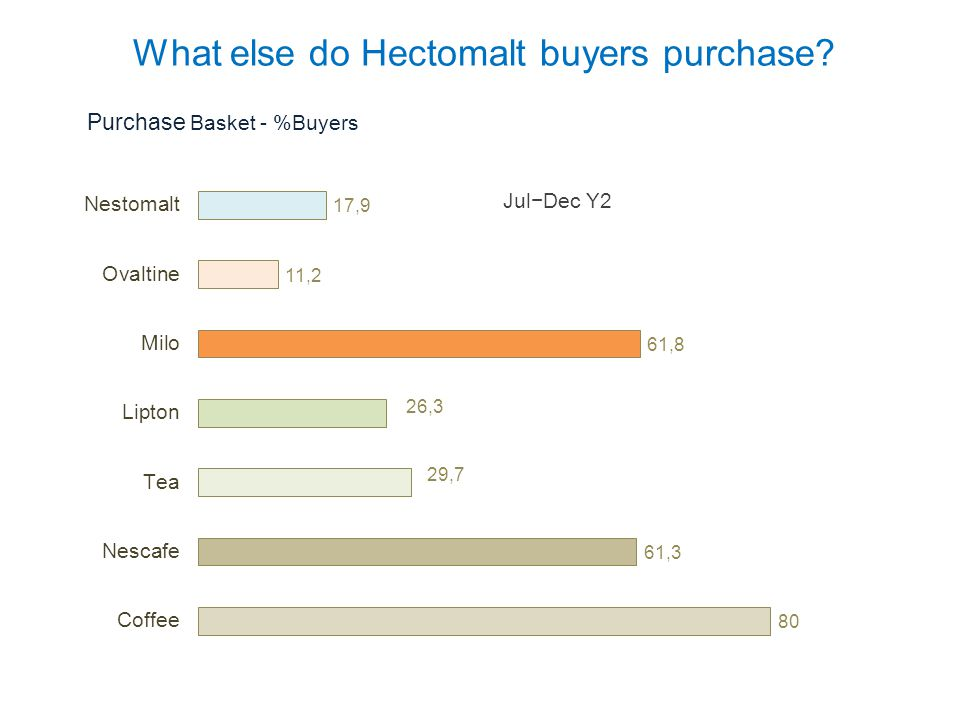 What else do Hectomalt buyers purchase? Jul−Dec Y2 Purchase Basket - %Buyers